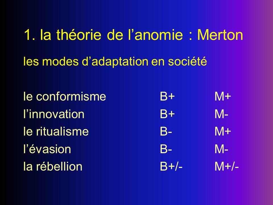 1. la théorie de lanomie : Merton les modes dadaptation en société le conformismeB+M+ linnovationB+M- le ritualismeB-M+ lévasionB-M- la rébellionB+/-M
