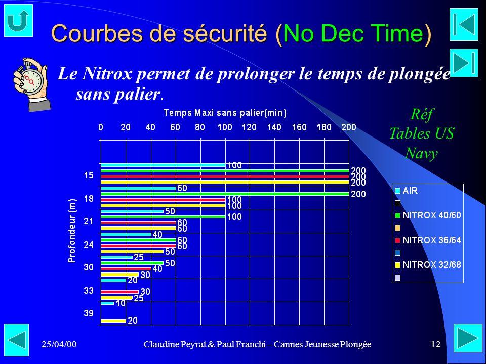 25/04/00Claudine Peyrat & Paul Franchi – Cannes Jeunesse Plongée12 Courbes de sécurité (No Dec Time) Le Nitrox permet de prolonger le temps de plongée