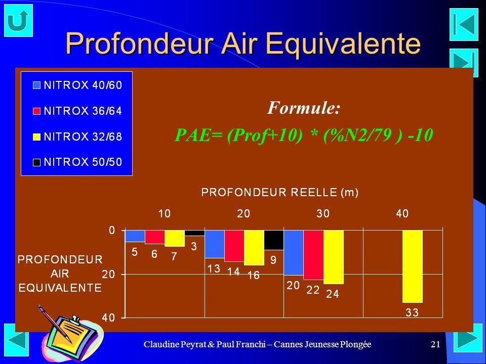 25/04/00Claudine Peyrat & Paul Franchi – Cannes Jeunesse Plongée21 Profondeur Air Equivalente Formule: PAE= (Prof+10) * (%N2/79 ) -10