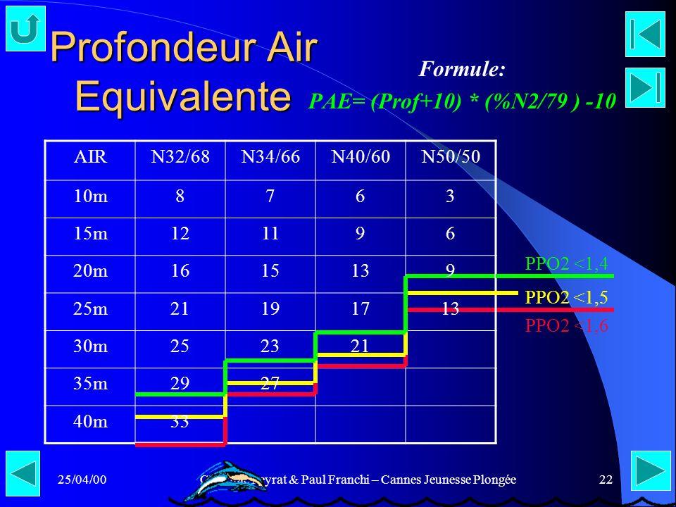 25/04/00Claudine Peyrat & Paul Franchi – Cannes Jeunesse Plongée22 Profondeur Air Equivalente Formule: PAE= (Prof+10) * (%N2/79 ) -10 AIRN32/68N34/66N