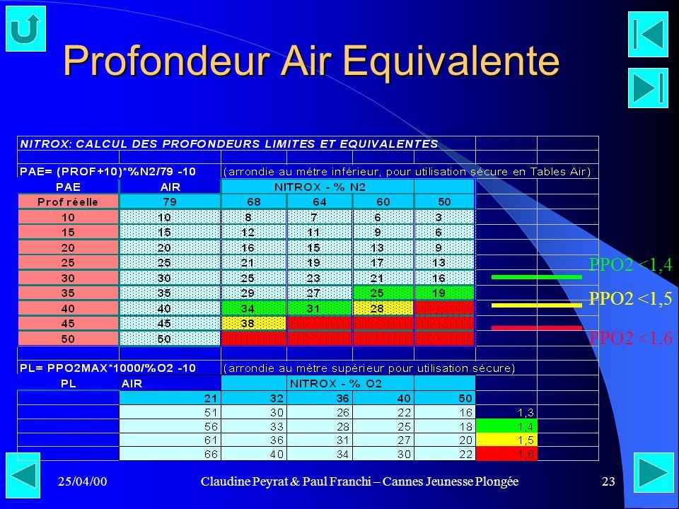 25/04/00Claudine Peyrat & Paul Franchi – Cannes Jeunesse Plongée23 Profondeur Air Equivalente PPO2 <1,5 PPO2 <1,6 PPO2 <1,4