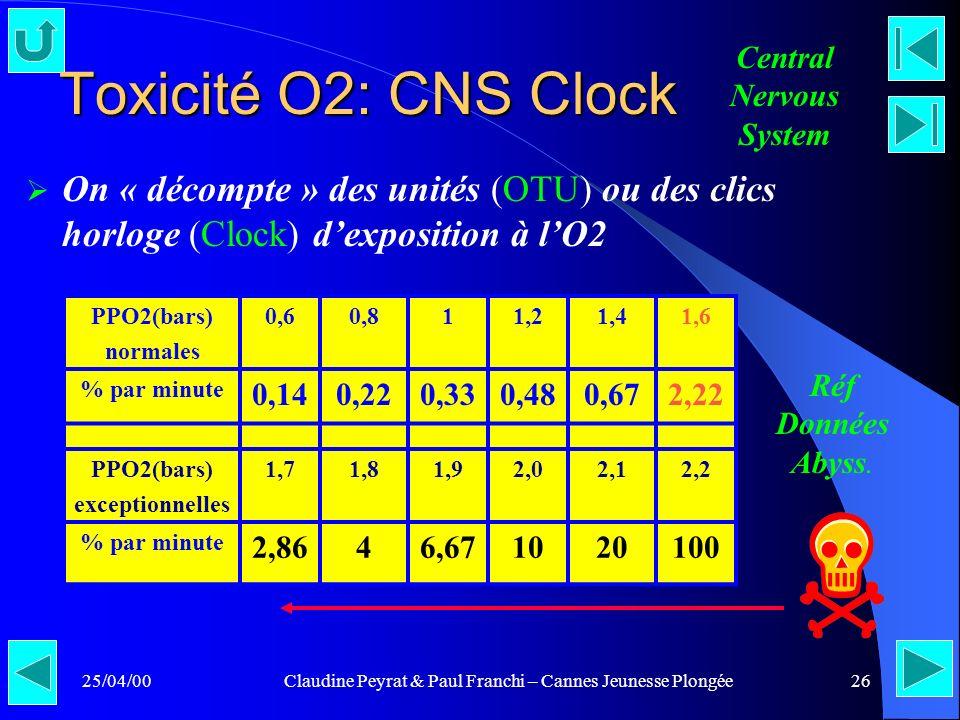 25/04/00Claudine Peyrat & Paul Franchi – Cannes Jeunesse Plongée26 Toxicité O2: CNS Clock On « décompte » des unités (OTU) ou des clics horloge (Clock