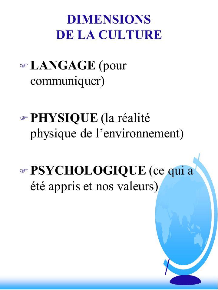 DIMENSIONS DE LA CULTURE F LANGAGE (pour communiquer) F PHYSIQUE (la réalité physique de lenvironnement) F PSYCHOLOGIQUE (ce qui a été appris et nos v