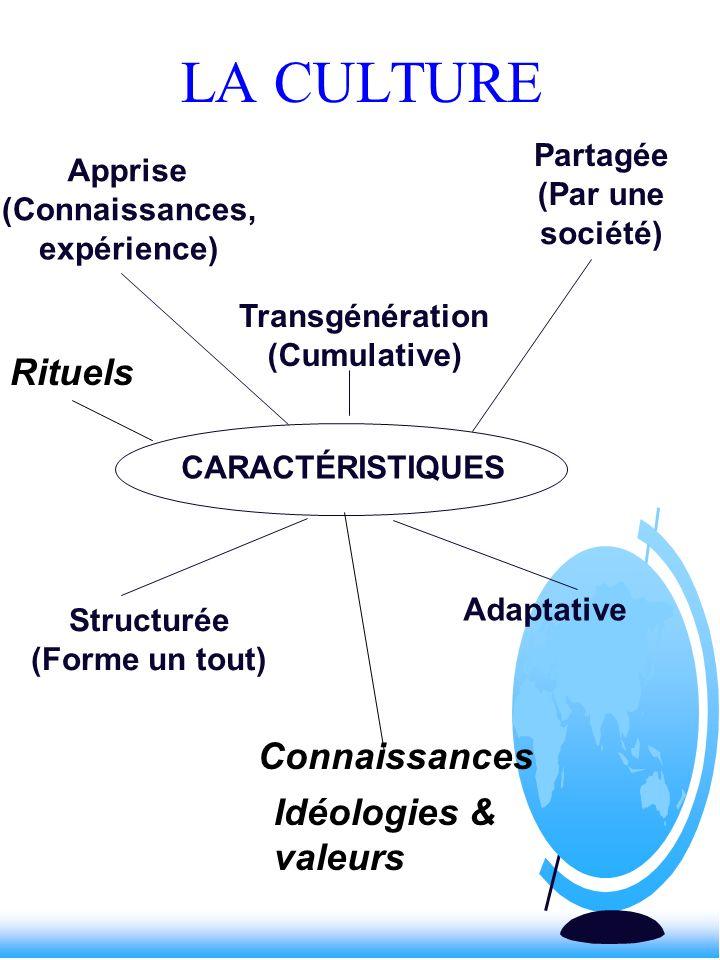 CARACTÉRISTIQUES Apprise (Connaissances, expérience) Partagée (Par une société) Transgénération (Cumulative) Structurée (Forme un tout) Adaptative Con