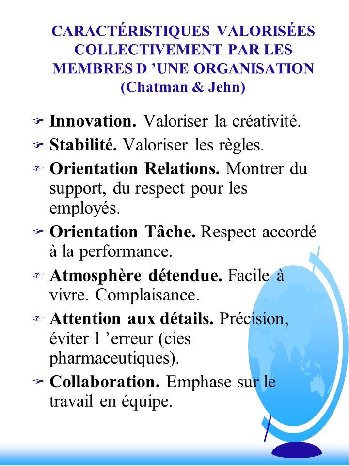 CARACTÉRISTIQUES VALORISÉES COLLECTIVEMENT PAR LES MEMBRES D UNE ORGANISATION (Chatman & Jehn) F Innovation. Valoriser la créativité. F Stabilité. Val