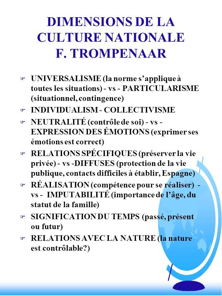 DIMENSIONS DE LA CULTURE NATIONALE F. TROMPENAAR F UNIVERSALISME (la norme sapplique à toutes les situations) - vs - PARTICULARISME (situationnel, con
