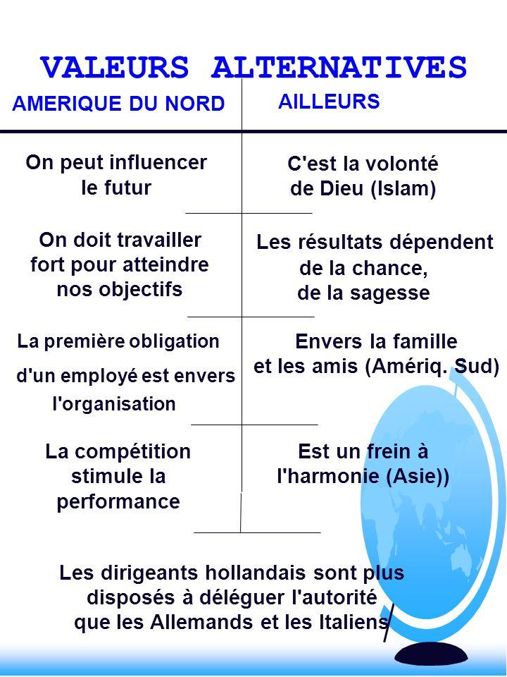 VALEURS ALTERNATIVES AMERIQUE DU NORD AILLEURS On peut influencer le futur C'est la volonté de Dieu (Islam) On doit travailler fort pour atteindre nos