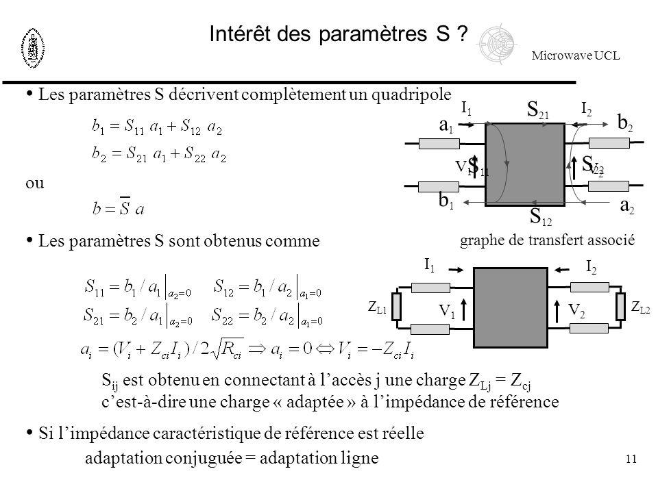 Microwave UCL 11 Les paramètres S décrivent complètement un quadripole ou Les paramètres S sont obtenus comme Si limpédance caractéristique de référence est réelle adaptation conjuguée = adaptation ligne I1I1 I2I2 V1V1 V2V2 S ij est obtenu en connectant à laccès j une charge Z Lj = Z cj cest-à-dire une charge « adaptée » à limpédance de référence Intérêt des paramètres S .