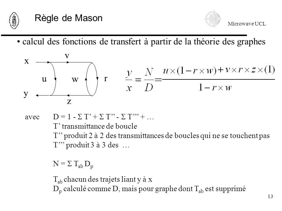 Microwave UCL 13 calcul des fonctions de transfert à partir de la théorie des graphes z x y u w r v avec D = 1 - T + T - T + … T transmittance de boucle T produit 2 à 2 des transmittances de boucles qui ne se touchent pas T produit 3 à 3 des … N = T ab D p T ab chacun des trajets liant y à x D p calculé comme D, mais pour graphe dont T ab est supprimé Règle de Mason =
