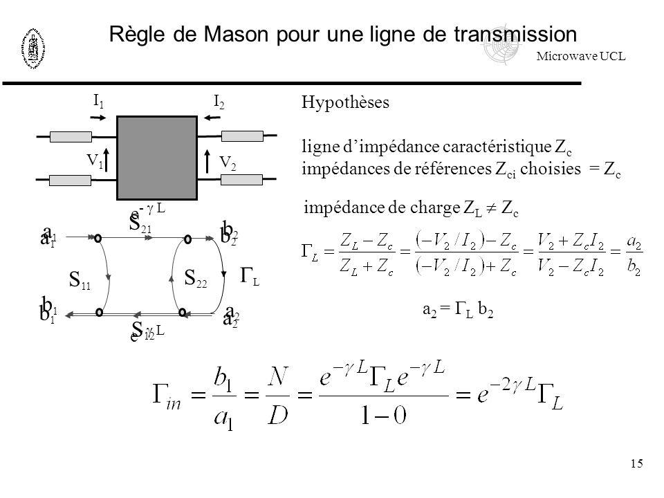 Microwave UCL 15 L Règle de Mason pour une ligne de transmission Hypothèses ligne dimpédance caractéristique Z c impédances de références Z ci choisies = Z c I1I1 I2I2 V1V1 V2V2 S 11 a1a1 S 22 S 21 S 12 b2b2 a2a2 b1b1 impédance de charge Z L Z c a1a1 e - L b2b2 a2a2 b1b1 a 2 = L b 2
