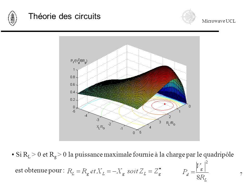 Microwave UCL 7 Théorie des circuits Si R L > 0 et R g > 0 la puissance maximale fournie à la charge par le quadripôle est obtenue pour :