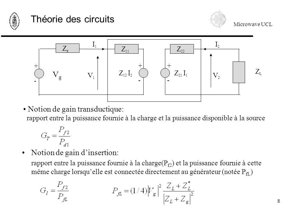 Microwave UCL 8 Théorie des circuits + - Z 11 Z 22 Z 12 I 2 Z 21 I 1 I1I1 I2I2 V1V1 V2V2 + - + - ZgZg VgVg ZLZL Notion de gain transductique: rapport entre la puissance fournie à la charge et la puissance disponible à la source Notion de gain dinsertion: rapport entre la puissance fournie à la charge(P f2 ) et la puissance fournie à cette même charge lorsquelle est connectée directement au générateur (notée P fL )