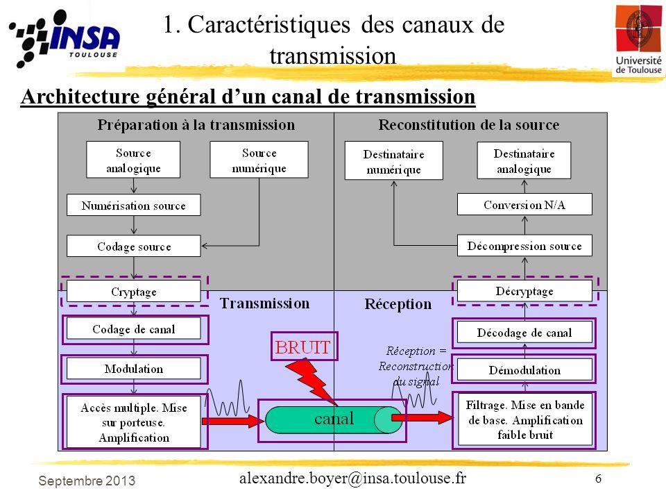 27 alexandre.boyer@insa.toulouse.fr Septembre 2011 Spectre dun signal numérique 2.