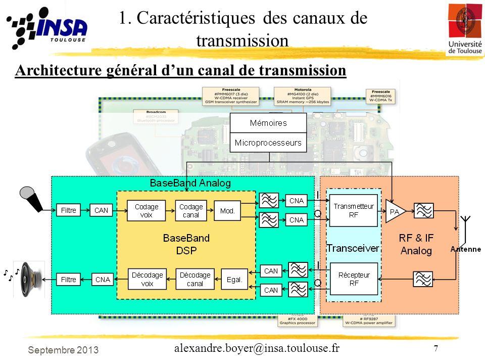 68 alexandre.boyer@insa.toulouse.fr Capacité dun canal de transmission Soit le canal idéal suivant : La capacité dun canal est le débit de décision ou binaire maximale que peut transmettre un canal afin dannuler le BER due à des interférences inter-symboles.