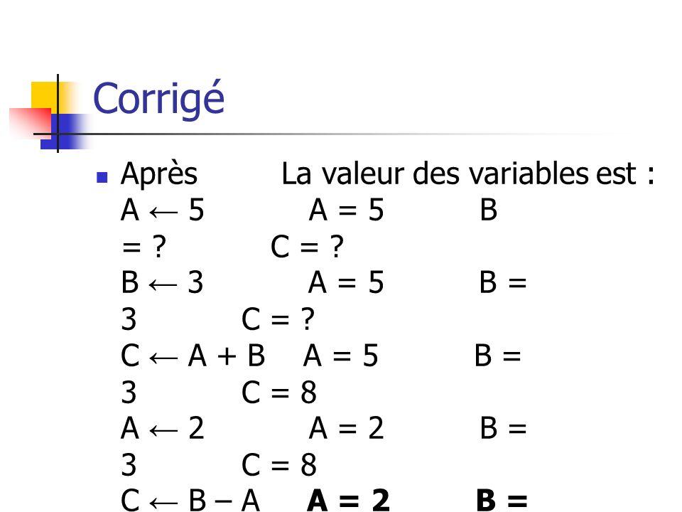 Corrigé Après La valeur des variables est : A 5 A = 5 B = ? C = ? B 3 A = 5 B = 3 C = ? C A + B A = 5 B = 3 C = 8 A 2 A = 2 B = 3 C = 8 C B – A A = 2