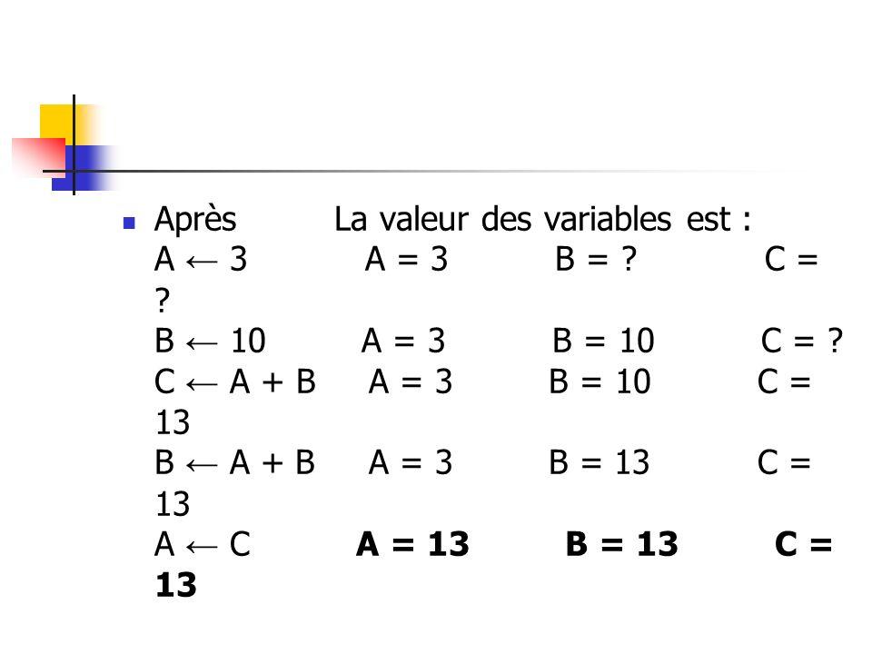Après La valeur des variables est : A 3 A = 3 B = ? C = ? B 10 A = 3 B = 10 C = ? C A + B A = 3 B = 10 C = 13 B A + B A = 3 B = 13 C = 13 A C A = 13 B