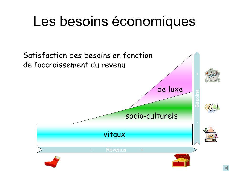 Les besoins économiques vitaux de luxe socio-culturels Satisfaction des besoins en fonction de laccroissement du revenu - Revenus + - Besoins +