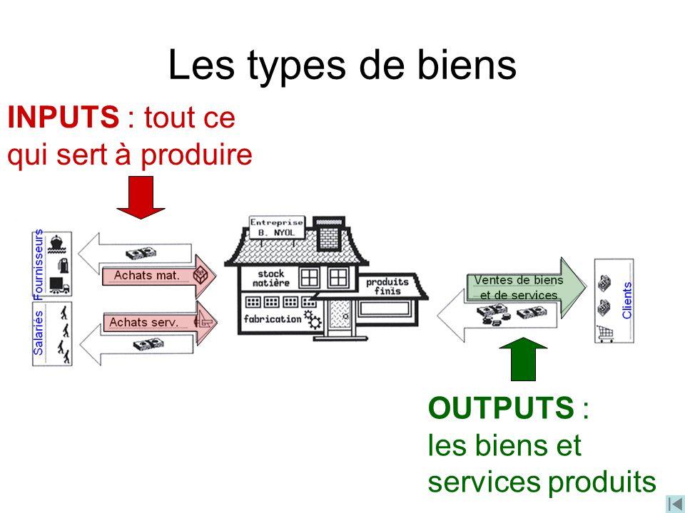 Les types de biens INPUTS : tout ce qui sert à produire OUTPUTS : les biens et services produits