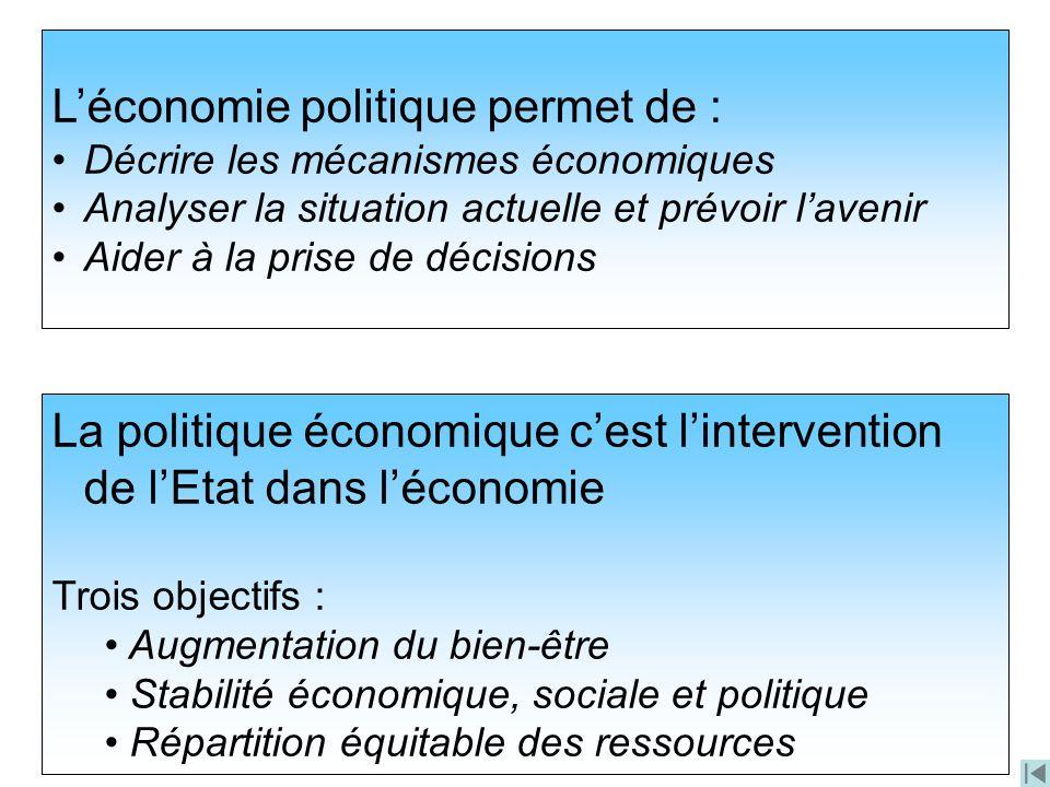 Léconomie politique permet de : Décrire les mécanismes économiques Analyser la situation actuelle et prévoir lavenir Aider à la prise de décisions La