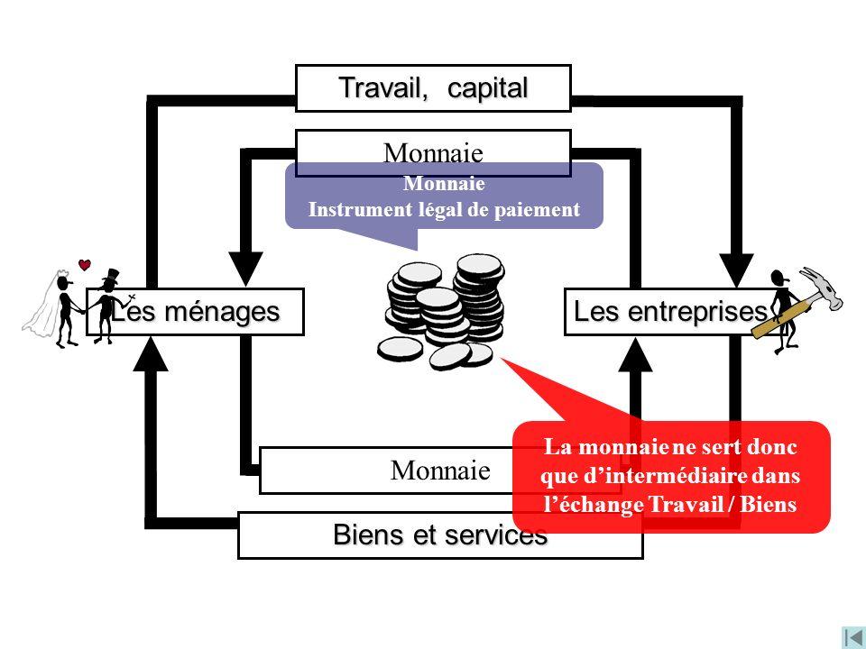 Les entreprises Les ménages Travail, capital Monnaie Biens et services Monnaie Instrument légal de paiement La monnaie ne sert donc que dintermédiaire