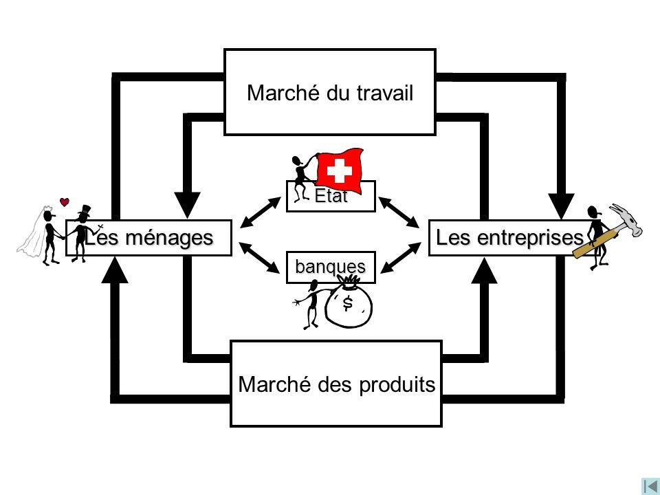 Les entreprises Les ménages Travail, capital Monnaie Biens et services Monnaie banques Etat Marché du travail Marché des produits