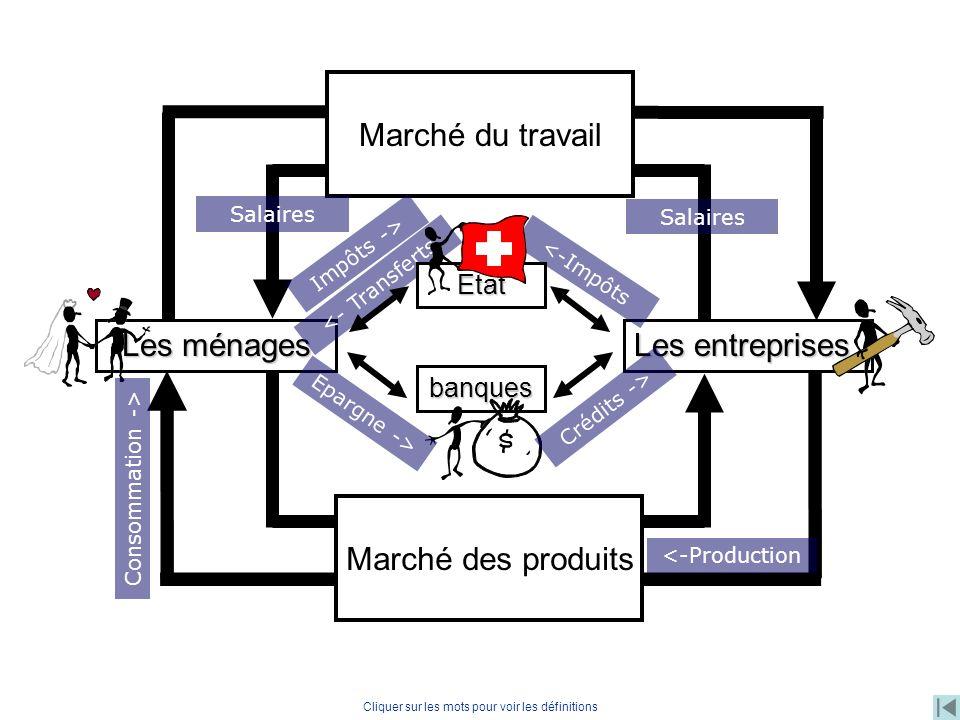 Les entreprises Les ménages Travail, capital Monnaie Biens et services Monnaie banques Marché du travail Marché des produits Salaires <- Transferts Ep