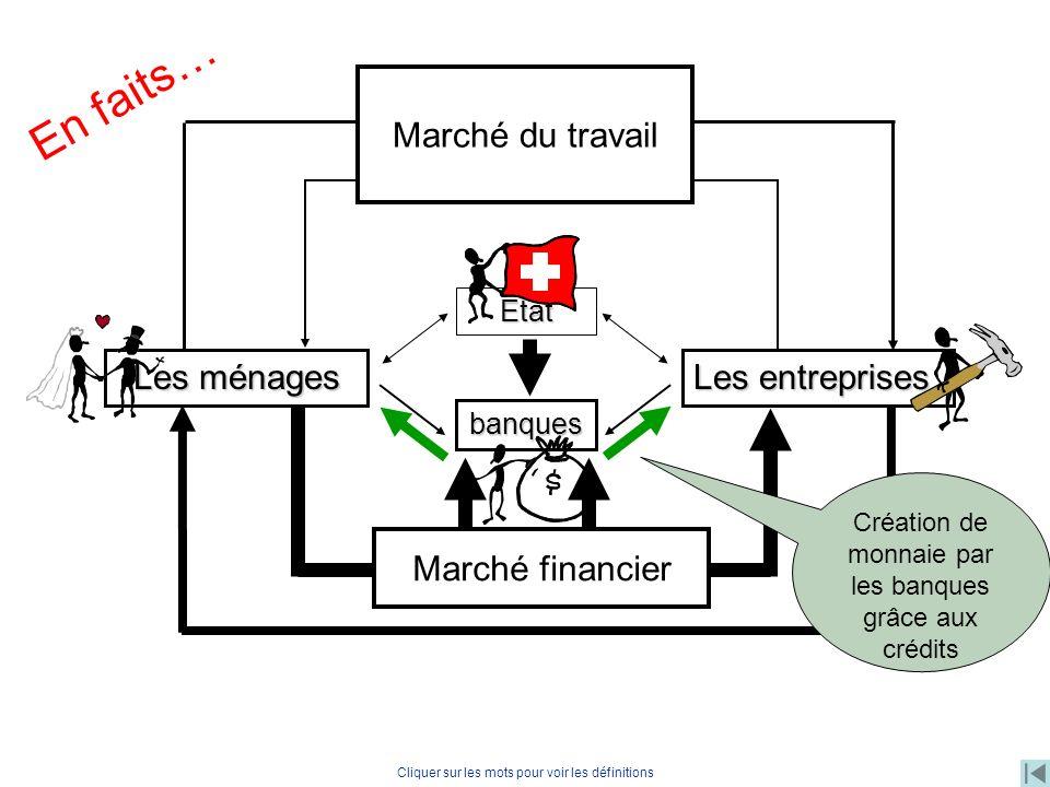 Les entreprises Les ménages Travail, capital banques Marché financier Cliquer sur les mots pour voir les définitions Etat Marché du travail En faits…