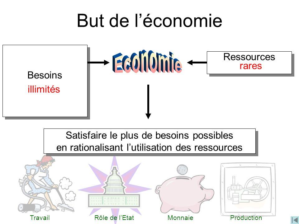 But de léconomie Besoins Ressources Satisfaire le plus de besoins possibles en rationalisant lutilisation des ressources Satisfaire le plus de besoins