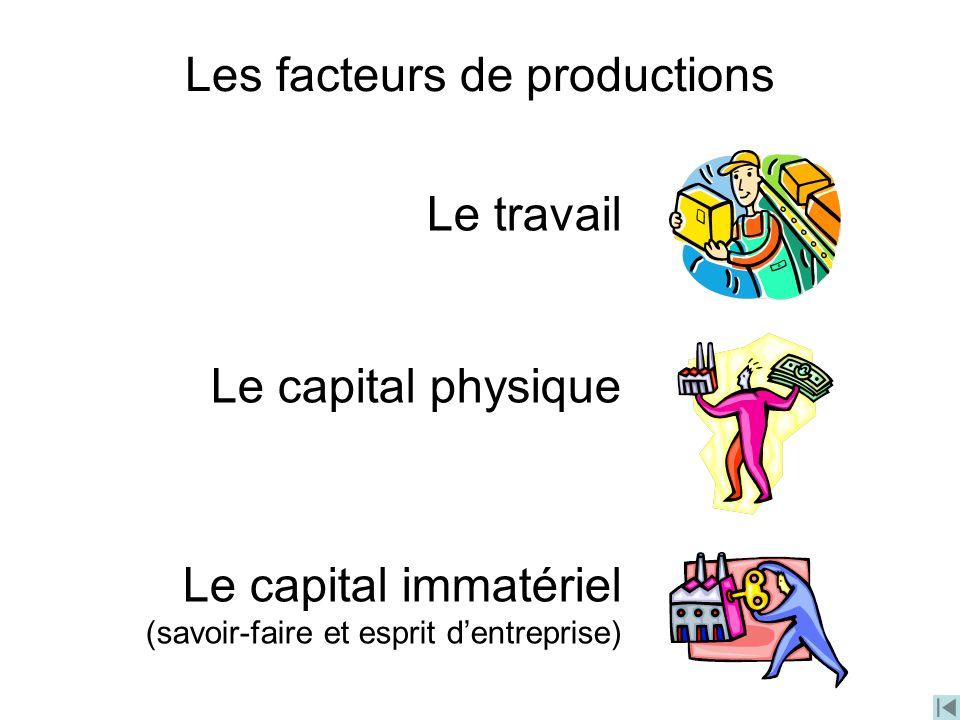 Les facteurs de productions Le travail Le capital physique Le capital immatériel (savoir-faire et esprit dentreprise)