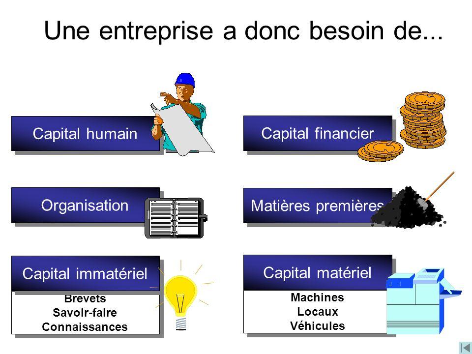 Une entreprise a donc besoin de... Capital humain Matières premières Capital financier Brevets Savoir-faire Connaissances Brevets Savoir-faire Connais