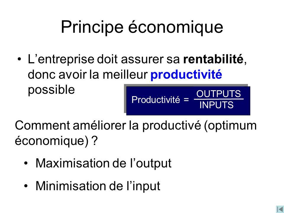 Comment améliorer la productivé (optimum économique) ? Maximisation de loutput Minimisation de linput Principe économique Lentreprise doit assurer sa