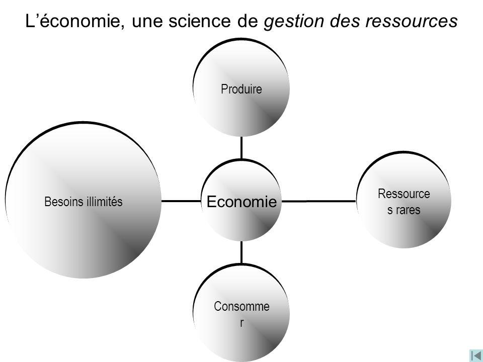 Léconomie, une science de gestion des ressources Economie Besoins illimités Ressource s rares Consomme r Produire
