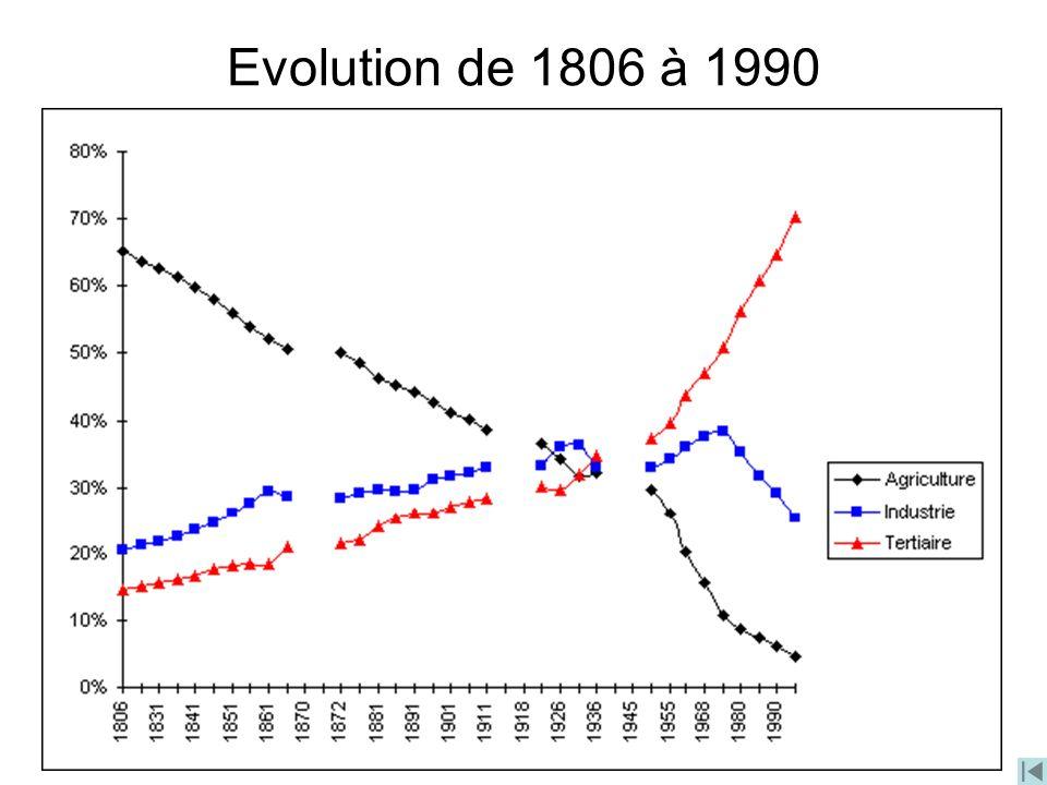 Evolution de 1806 à 1990