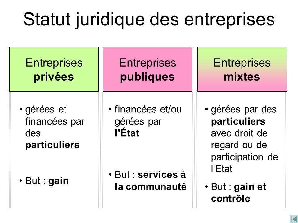 Statut juridique des entreprises Entreprises privées Entreprises publiques Entreprises mixtes gérées et financées par des particuliers But : gain fina