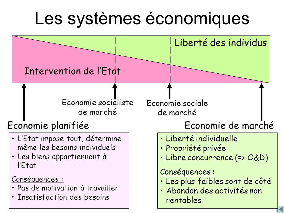 Les systèmes économiques Liberté des individusEconomie planifiéeEconomie de marché Economie sociale de marché Economie socialiste de marché Interventi