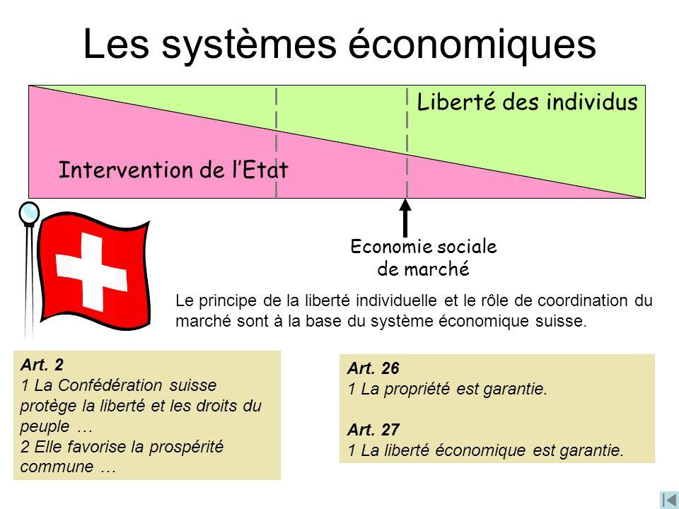 Les systèmes économiques Liberté des individus Economie sociale de marché Intervention de lEtat Le principe de la liberté individuelle et le rôle de c