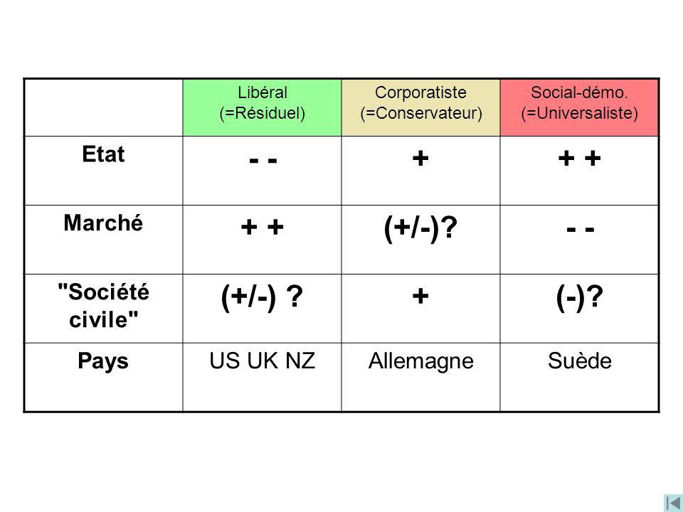 Libéral (=Résiduel) Corporatiste (=Conservateur) Social-démo. (=Universaliste) Etat - ++ Marché + (+/-)?-