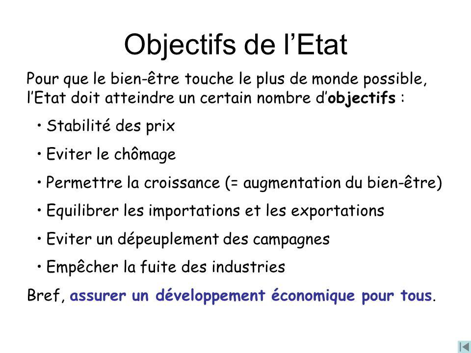 Objectifs de lEtat Pour que le bien-être touche le plus de monde possible, lEtat doit atteindre un certain nombre dobjectifs : Stabilité des prix Evit