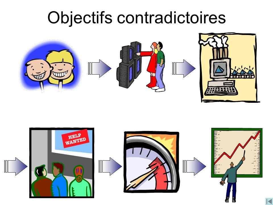 Objectifs contradictoires
