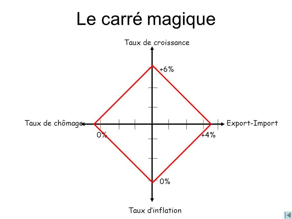 Le carré magique Export-Import Taux dinflation Taux de chômage Taux de croissance 0%+4% +6% 0%