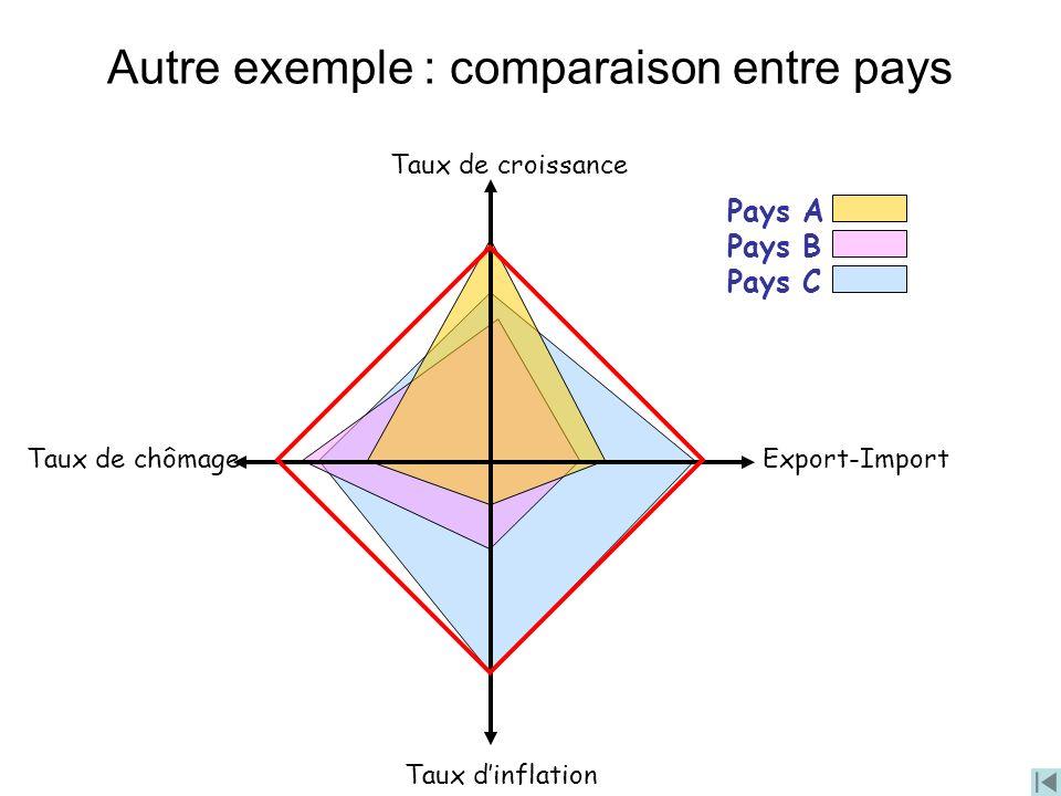Autre exemple : comparaison entre pays Export-Import Taux dinflation Taux de chômage Taux de croissance Pays A Pays B Pays C