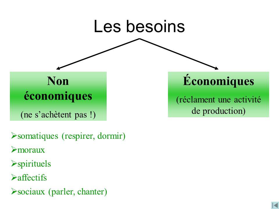 Économiques (réclament une activité de production) Non économiques (ne sachètent pas !) somatiques (respirer, dormir) moraux spirituels affectifs soci