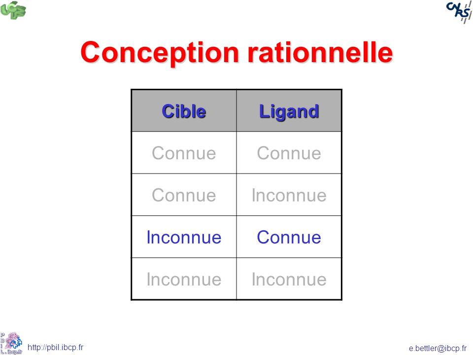 e.bettler@ibcp.fr http://pbil.ibcp.fr Conception rationnelle CibleLigand Connue Inconnue Connue Inconnue