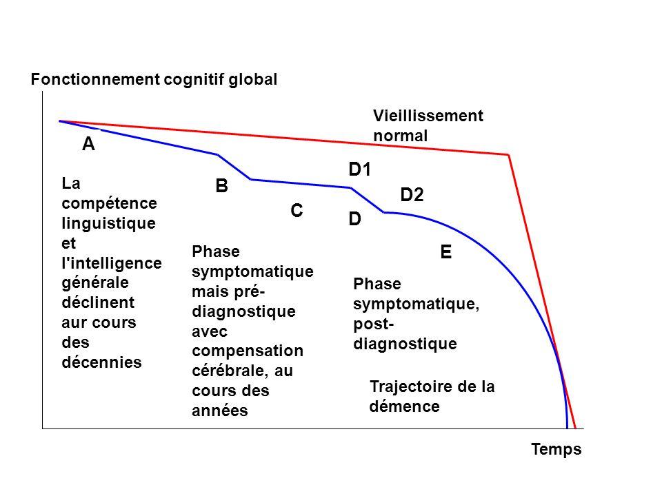 Fonctionnement cognitif global Temps Vieillissement normal La compétence linguistique et l'intelligence générale déclinent aur cours des décennies A B