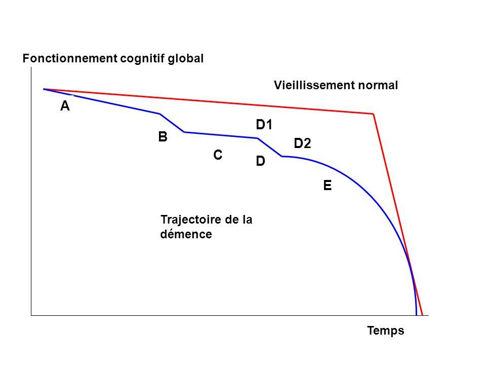 Fonctionnement cognitif global Temps Vieillissement normal A B C D Trajectoire de la démence E D1 D2
