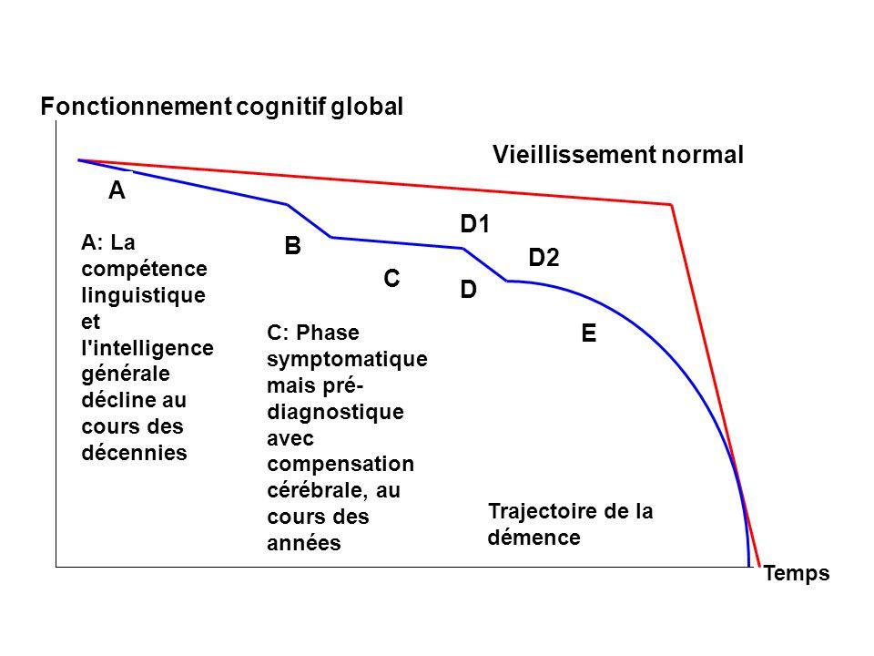 Fonctionnement cognitif global Temps Vieillissement normal La compétence linguistique et l intelligence générale déclinent aur cours des décennies A B C D Trajectoire de la démence E Phase symptomatique mais pré- diagnostique avec compensation cérébrale, au cours des années Phase symptomatique, post- diagnostique D1 D2