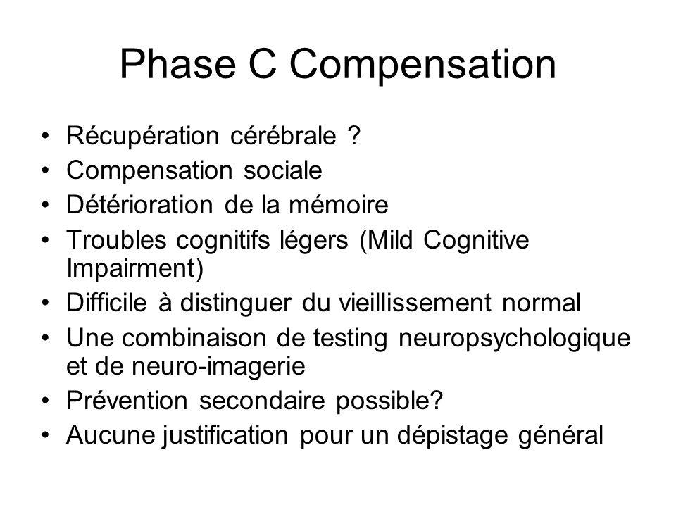 Phase C Compensation Récupération cérébrale ? Compensation sociale Détérioration de la mémoire Troubles cognitifs légers (Mild Cognitive Impairment) D