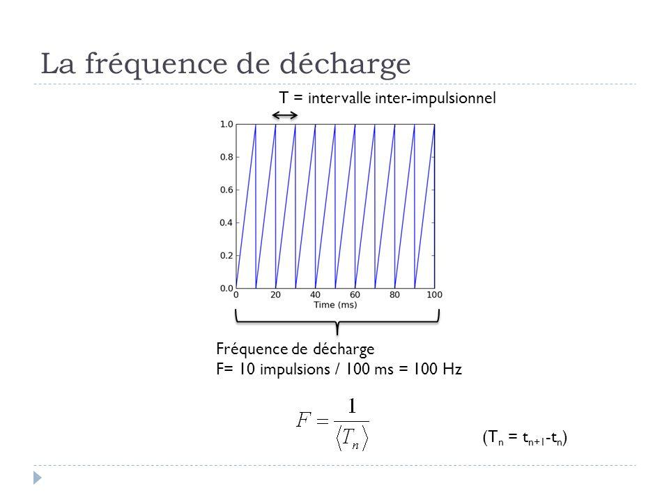 La fréquence de décharge T = intervalle inter-impulsionnel Fréquence de décharge F= 10 impulsions / 100 ms = 100 Hz (T n = t n+1 -t n )