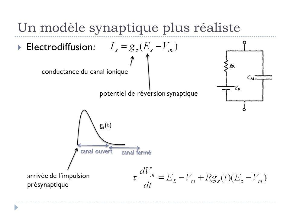 Un modèle synaptique plus réaliste Electrodiffusion: conductance du canal ionique potentiel de réversion synaptique g s (t) arrivée de limpulsion prés