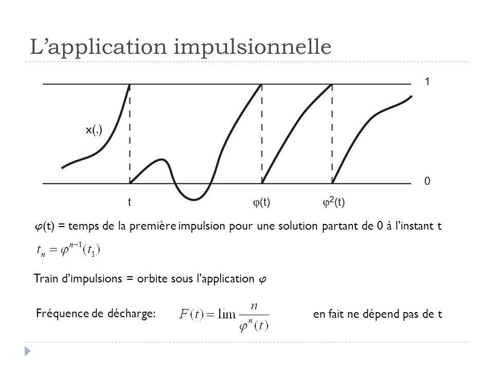 Lapplication impulsionnelle x(.) (t) = temps de la première impulsion pour une solution partant de 0 à linstant t Train dimpulsions = orbite sous lapplication Fréquence de décharge: en fait ne dépend pas de t